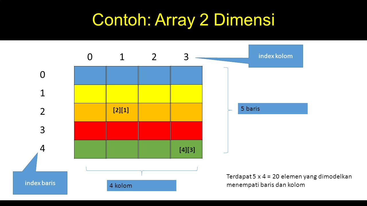 Contoh: Array 2 Dimensi 1 2 3 1 2 3 4 index kolom 5 baris [2][1]